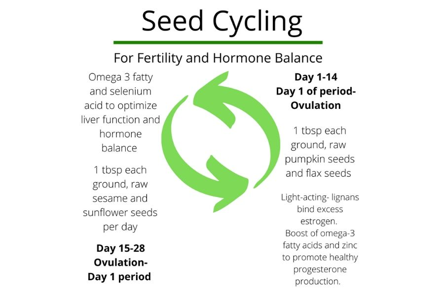Seed-Cycling-for-Fertility-And-Hormone-Balance